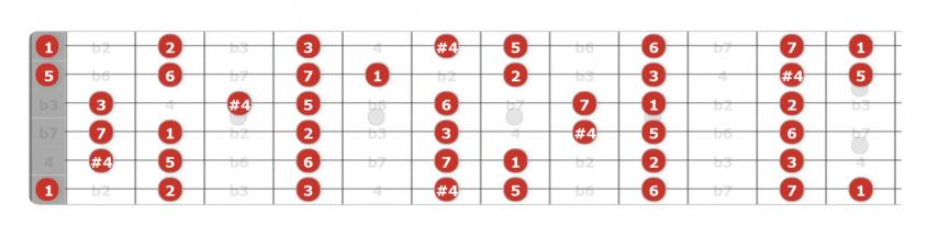e lydian guitar scale