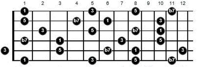 learning F7 arpeggio guitar