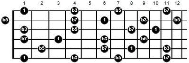 fm7b5 arpeggio guitar
