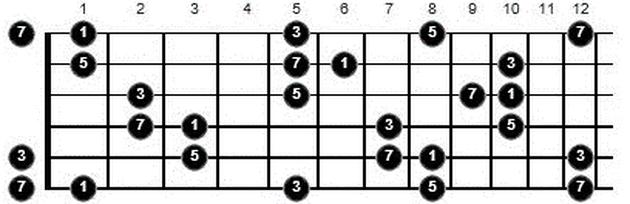 learning arpeggios f major 7 arpeggio guitar