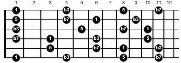 learning f minor 7 arpeggio guitar