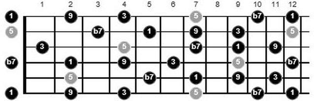 funk guitar chords