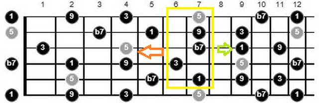 how to find funk guitar chords