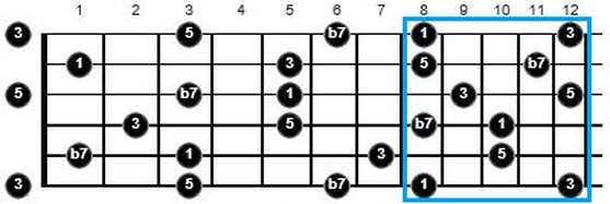 best way to learn music theory for guitar