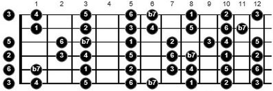 free music theory for guitar
