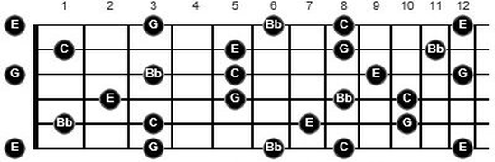 fastest way to learn music theory for guitar