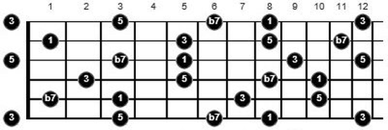 how to learn music theory for guitar