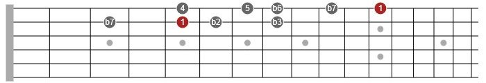 phrygian mode guitar