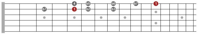 locrian mode guitar