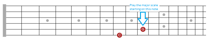easy way to solo on guitar