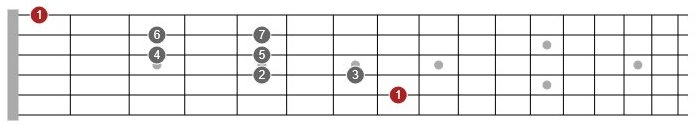 diagonal movement on guitar neck