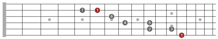 reverse diagonal scales guitar