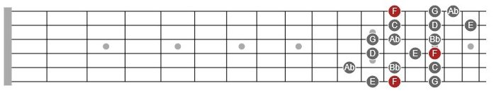 f melodic minor scale 3nps guitar