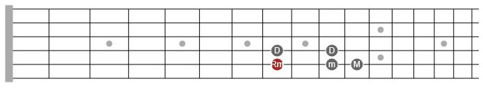 melodic minor scale theory guitar