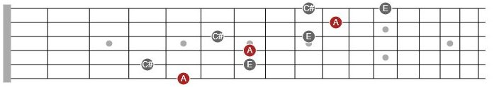 major triad arpeggio guitar