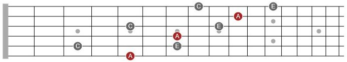minor triad arpeggio guitar