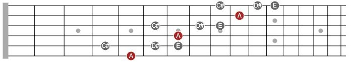 lydian scale fragment guitar