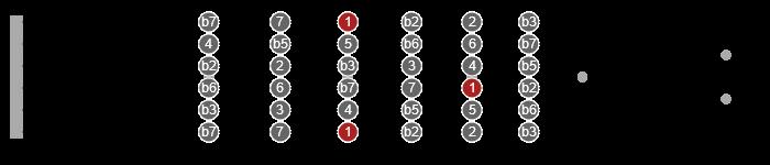 guitar interval roadmap