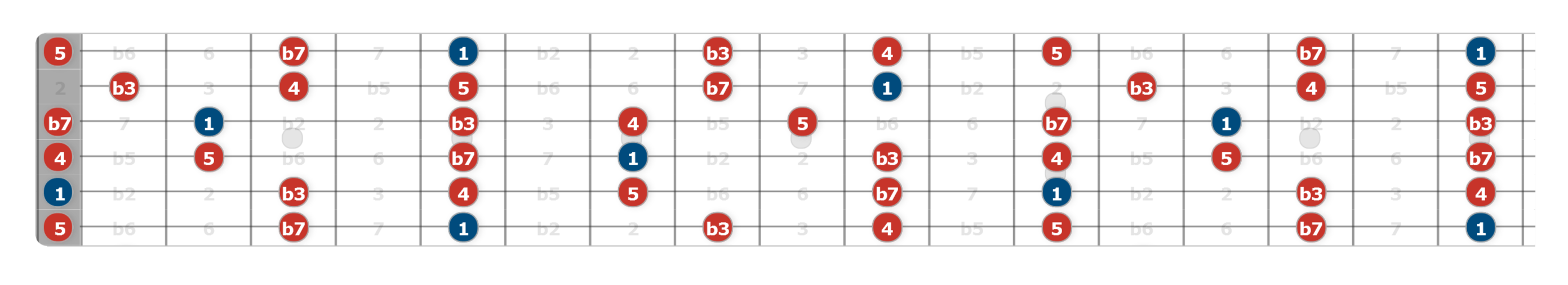 pentatonic shapes
