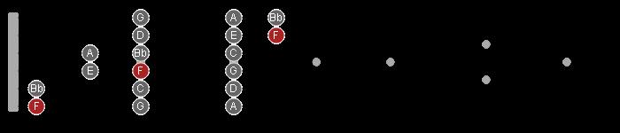 3nps scale pattern in F