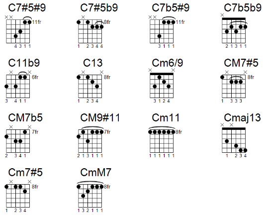 complicated jazz guitar chords made easy