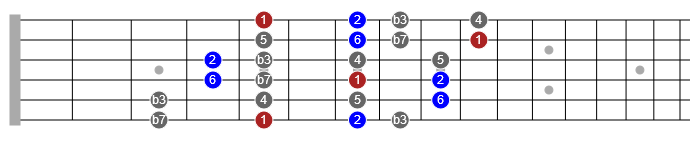 dorian scale in a blues