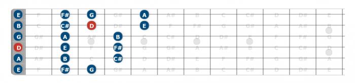 open position d major scale guitar