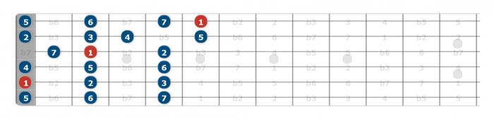 open position a major scale guitar