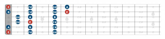 open position e major scale guitar