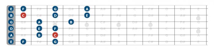 open position c major scale guitar