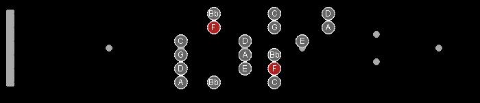 3nps f major scale position 2