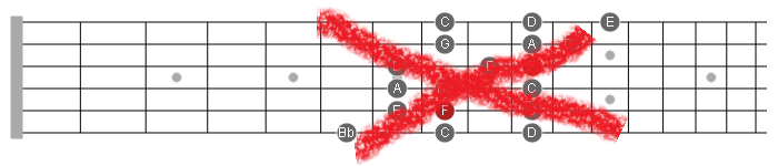 redundant 3nps scales guitar