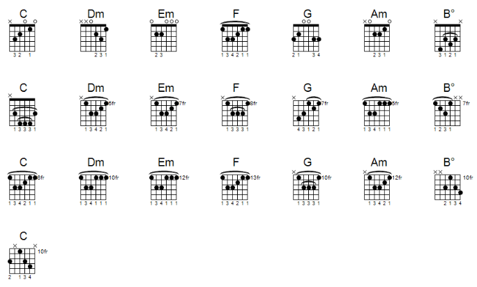 all guitar chords in c major