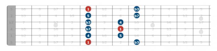 dorian mode guitar lesson