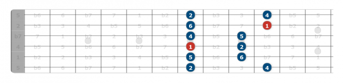 dorian mode guitar hack