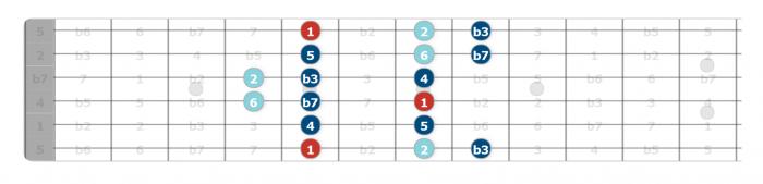 dorian mode guitar