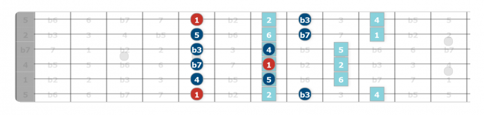 modal hacks guitar lesson