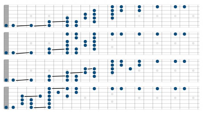c major scale whole length of fretboard