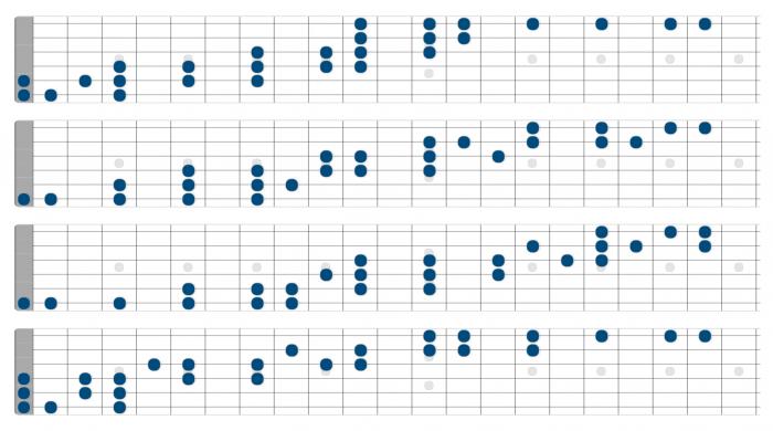 c major scale exercises guitar