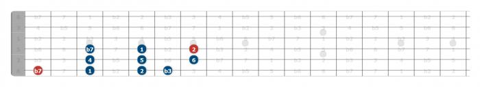 dorian scale guitar