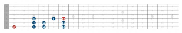 locrian scale guitar