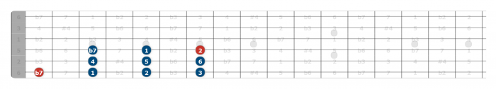mixolydian scale guitar position 1