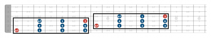 mixolydian scale guitar position 2