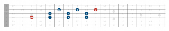mixolydian scale guitar position 3
