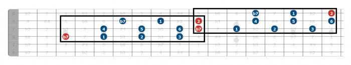 mixolydian scale guitar position 4