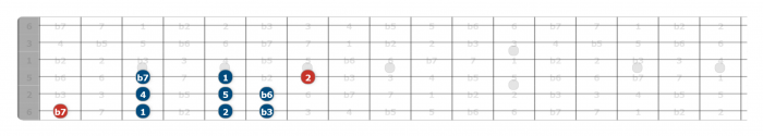 aeolian scale guitar position 1