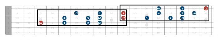 aeolian scale guitar position 4