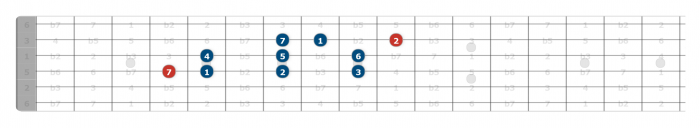 g major scale guitar position 3