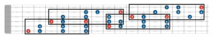 g major scale all over the fretboard