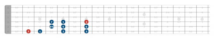 lydian scale position guitar position 1